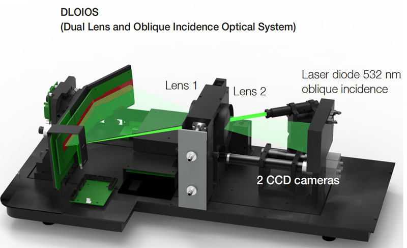 Patented dual lens technology - DLOIOS